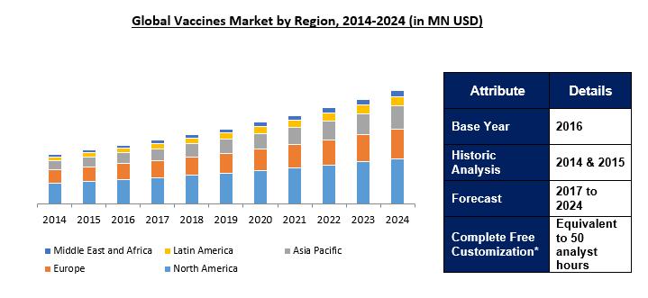 Vaccine Market 2024