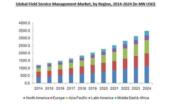 Field Service Management Market 2024