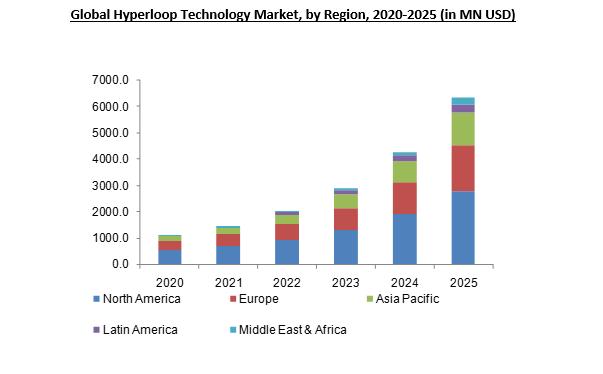 Hyperloop Technology Market Size Analysis Research Report