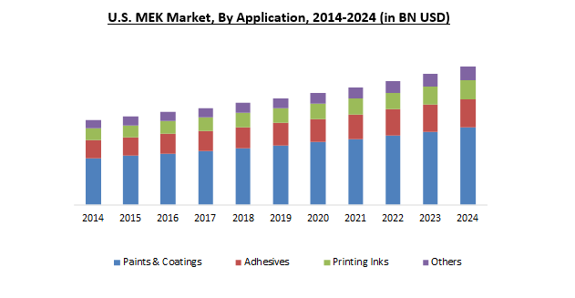 Methyl Ethyl Ketone (MEK) Market Size, Analysis | Market Report 2024
