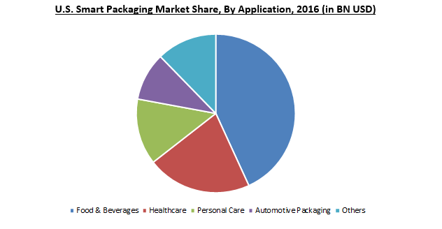 Smart Packaging Market 2024