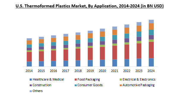 Thermoformed Plastics Market Size Analysis Industry