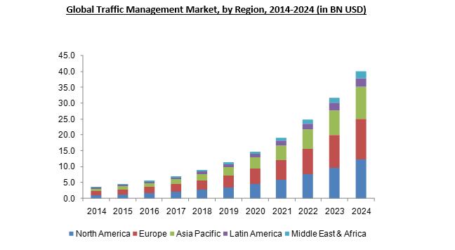 Traffic Management Market 2024