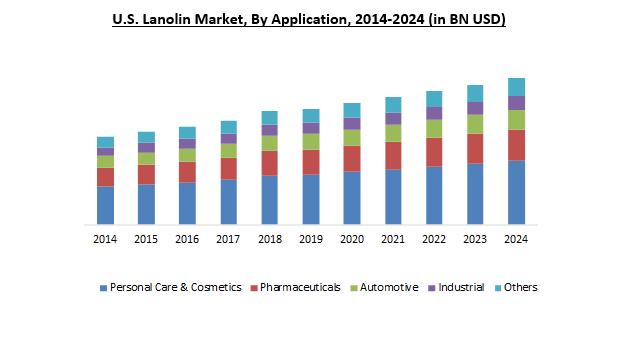 U.S Lanolin Market 2024