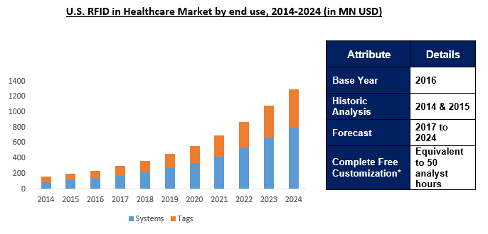 Global RFID in Healthcare Market 2024