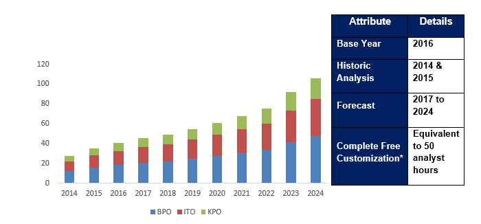 Healthcare Payer Services Market