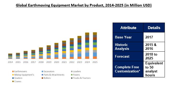 Earthmoving Equipment Market To 2025