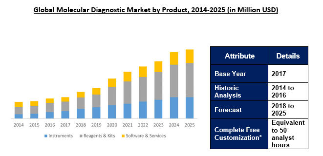Molecular Diagnostic Market 2025