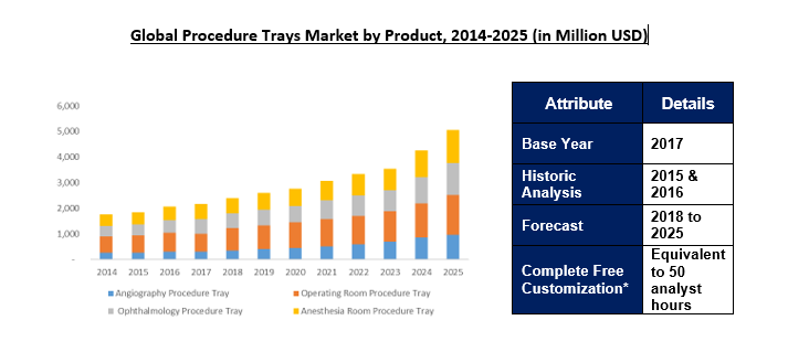Global Procedure Trays Market to 2025