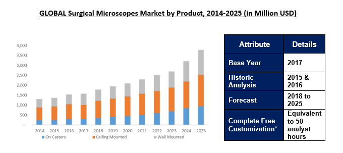 Global Surgical Microscopes Market 2025