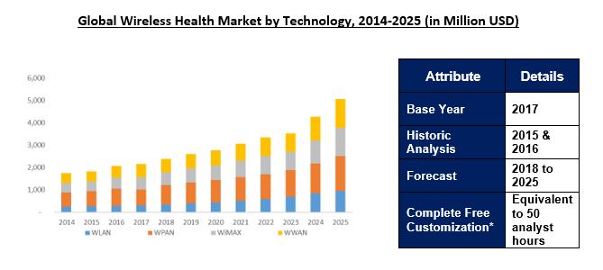 Global Wireless Health Market Market to 2025