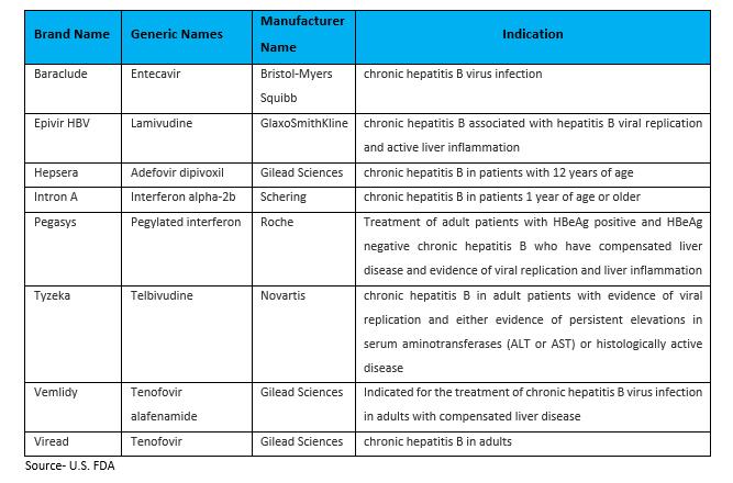 Hepatitis B Therapeutic