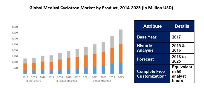 Medical Cyclotron Market Outlook to 2025