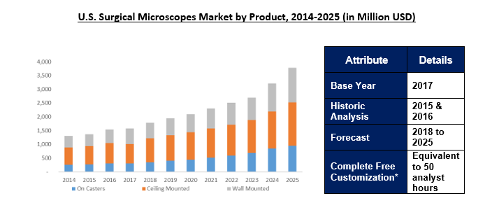 U.S. Surgical Microscopes Market 2025