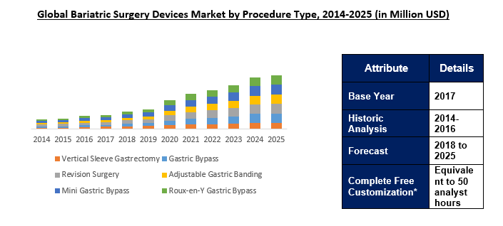 Global Bariatric Surgery Devices Market Outlook To 2025