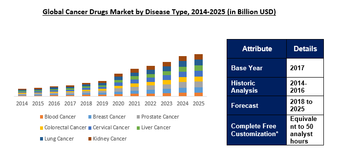 Global Cancer Drugs Market Outlook To 2025