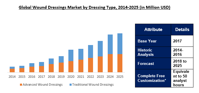 Global Wound Dressing Market Outlook to 2025