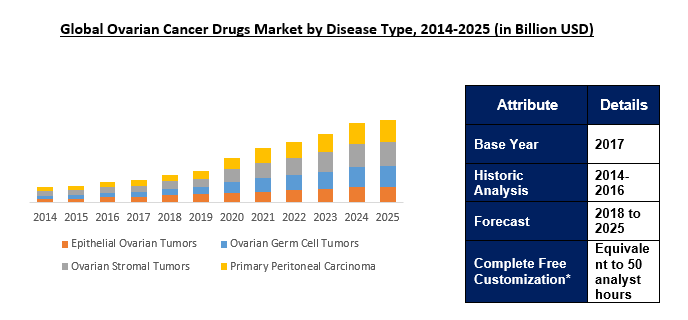 Ovarian Cancer Drugs Market Outlook To 2025