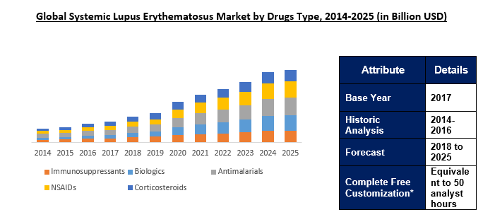 Systemic Lupus Erythematosus Drugs Market Research Report