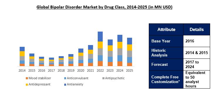 Global Bipolar Disorder Market Outlook To 2025