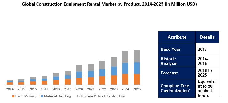Global Construction Equipment Rental Market Outlook To 2025