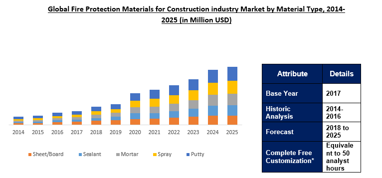 Global Fire Protection Materials for Construction Industry Market Outlook To 2025