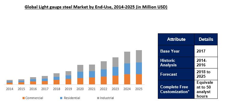 Global Light Gauge Steel Framing Market Outlook to 2025
