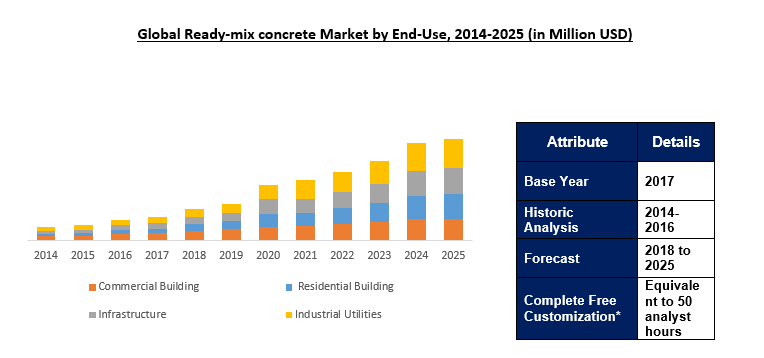 Global Ready-Mix Concrete Market Outlook To 2025