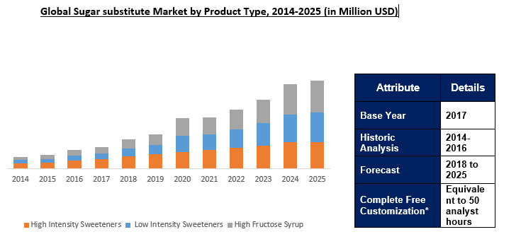 Global Sugar Substitutes Market Outlook To 2025