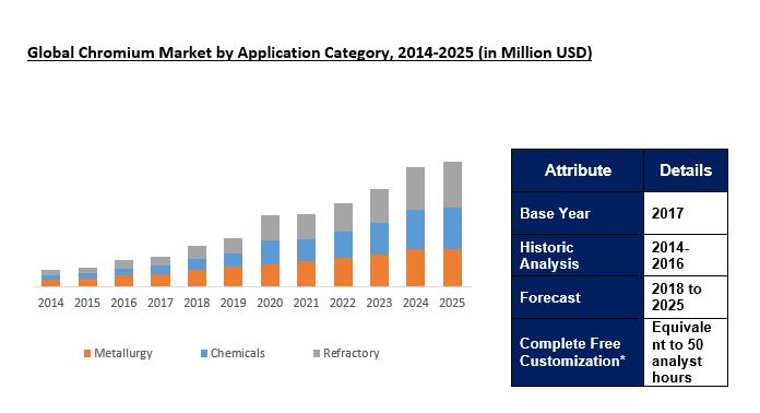 Chromium Market Size Share Analysis Forecast 2025