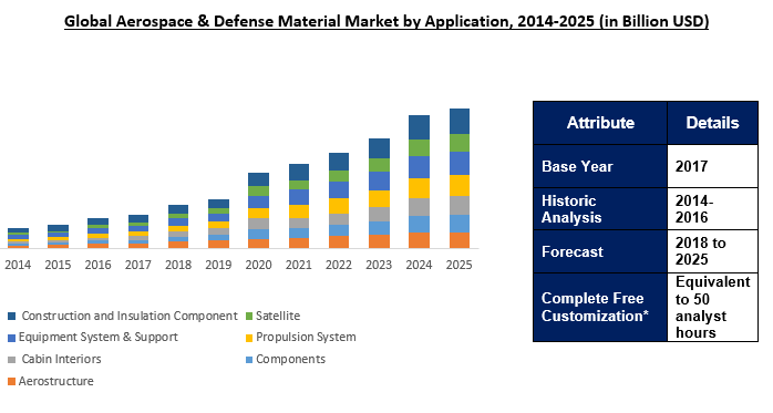 Global Aerospace and Defense Materials Market Outlook To 2025