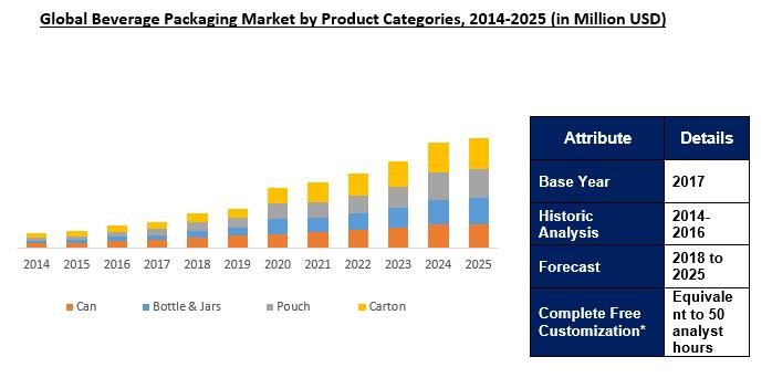 Global Beverage Packaging Market Outlook To 2025