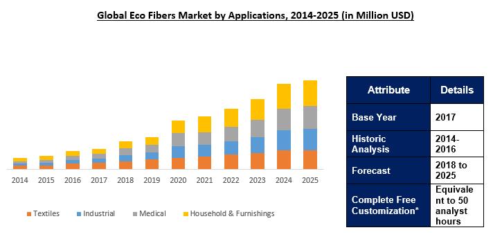 Global Eco Fibers Market Outlook To 2025