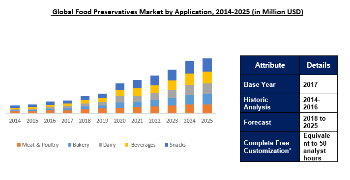 Global Food Preservatives Market Outlook To 2025