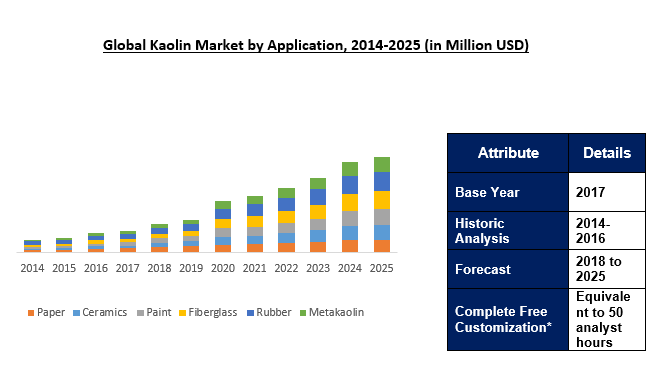 Global Kaolin Market Outlook To 2025
