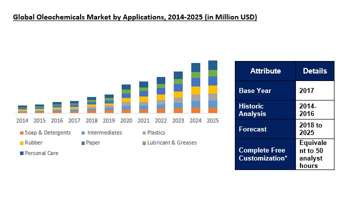 Global Oleochemicals Market Outlook To 2025