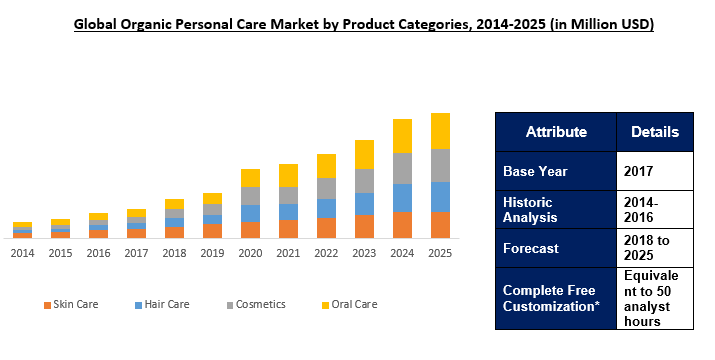 Global Organic Personal Care Market Outlook To 2025