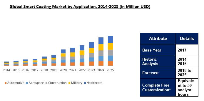 Global Smart Coating Market Outlook To 2025