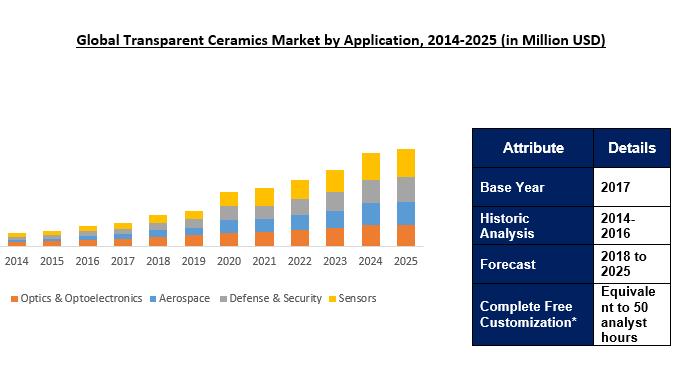Global Transparent Ceramics Market Outlook To 2025
