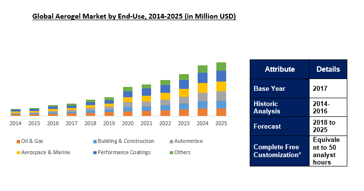 Aerogel Market Outlook To 2025