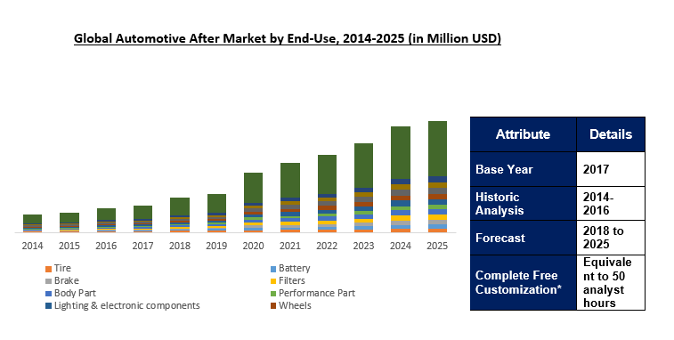 Automotive Aftermarket Size, Share | Industry Research Report 2025