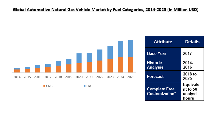 Automotive Natural Gas Vehicle (NGV) Market