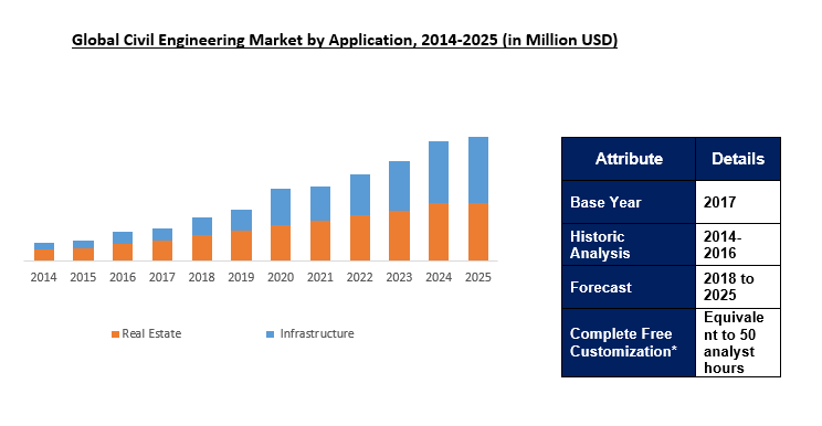 Civil Engineering Market Outlook To 2025