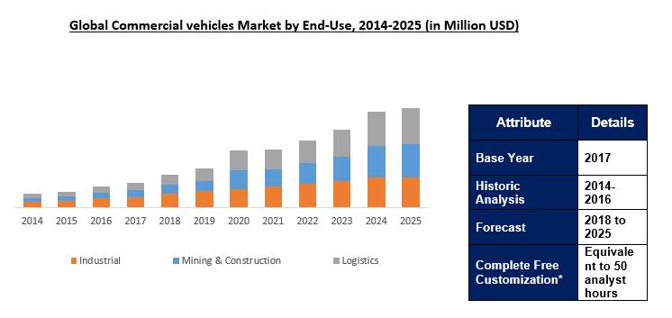 Commercial Vehicles Market Size