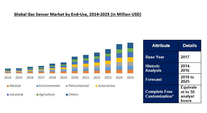 Gas Sensor Market Size
