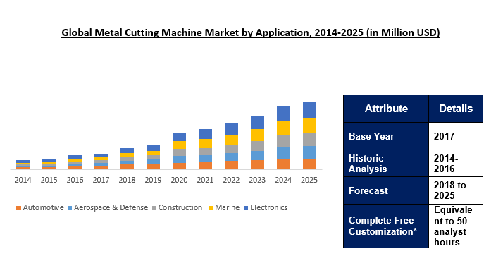 Metal Cutting Machine (MCM) Market Size | Industry Report 2025