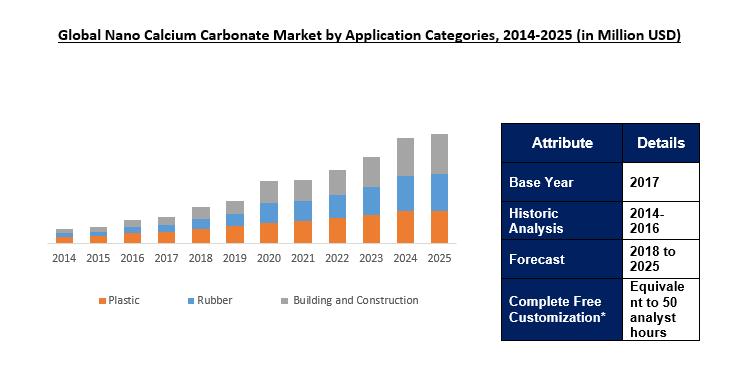 Nano Calcium Carbonate Market Size