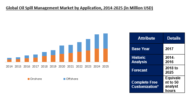 Oil Spill Management Market