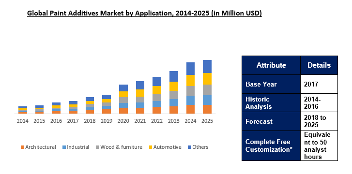 Paint Additives Market Size, Share | Industry Research Report 2025