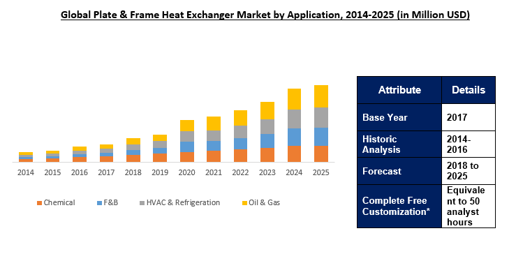 Plate and Frame Heat Exchanger Market Size | Industry Report 2025